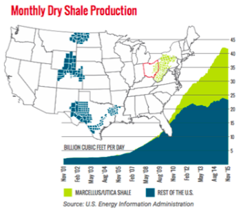 Monthly Dry Shale Production