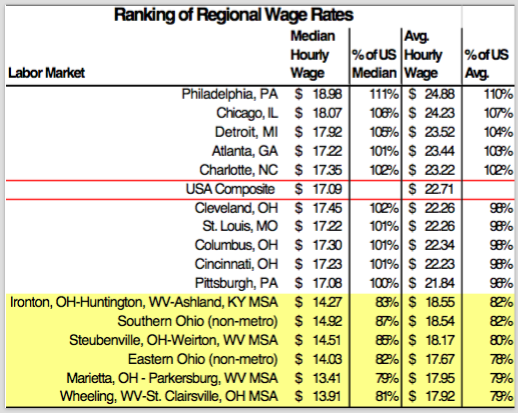 Ranking of Regional Wage Rates