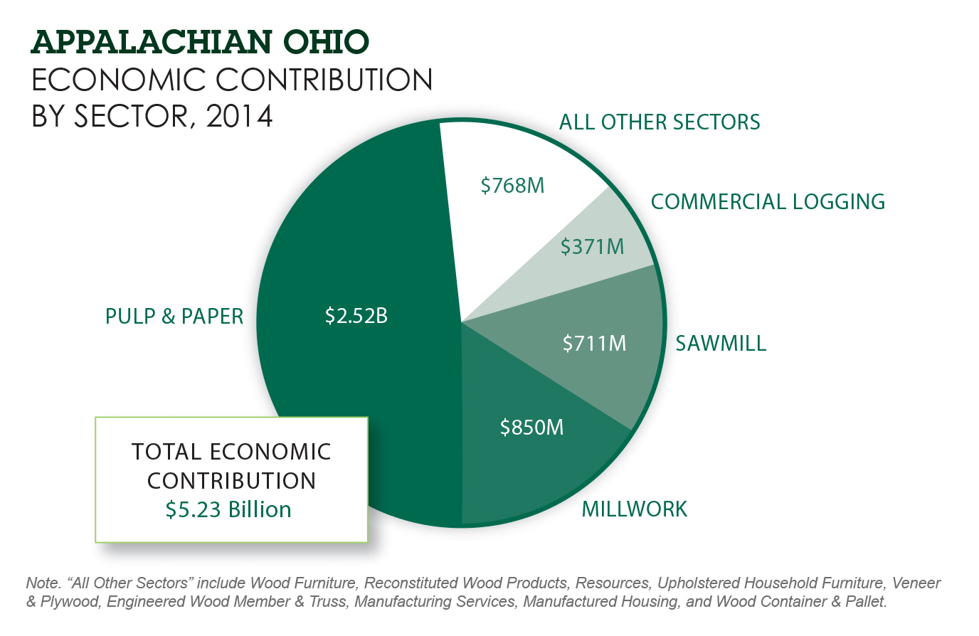 appalachian-ohio-pie-chart